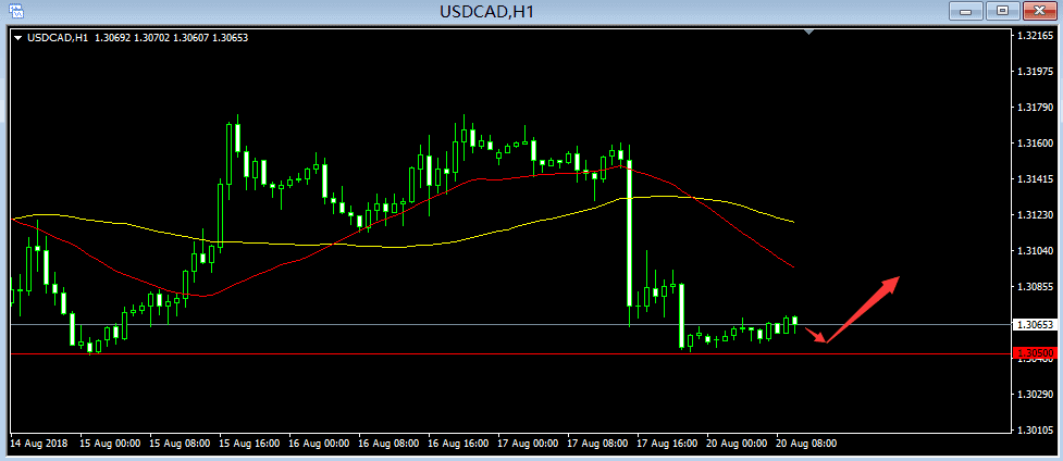 usdcad h1.png
