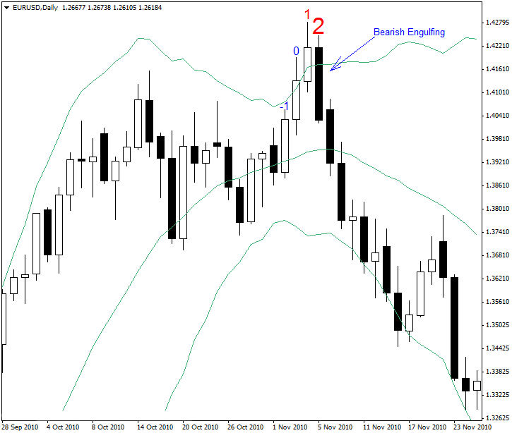 Bearish engulfing.png